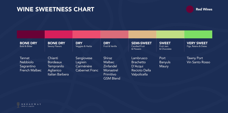 Red Wine Sweetness Chart